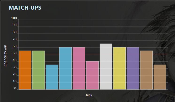 Dragon Priest Tier 2 Deck list Match ups based on tempostorm meta snapshot 27