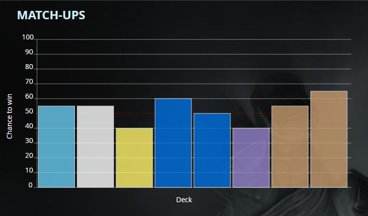 jade Mid Range Shaman Tempostorm Meta Snapshot 22 Tier 1 Deck List Matchups statistics